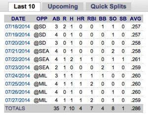 Lucas Duda Last Ten Stats