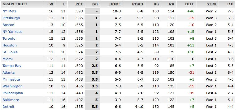 2015 Grapefruit League Standings