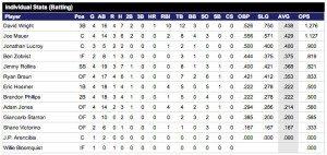 World Baseball Classic Stats