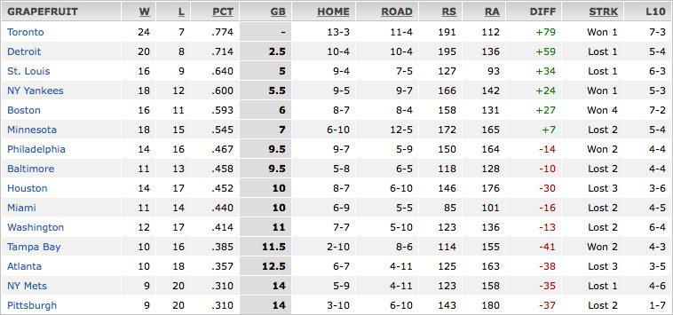 2012 Grapefruit League Standings