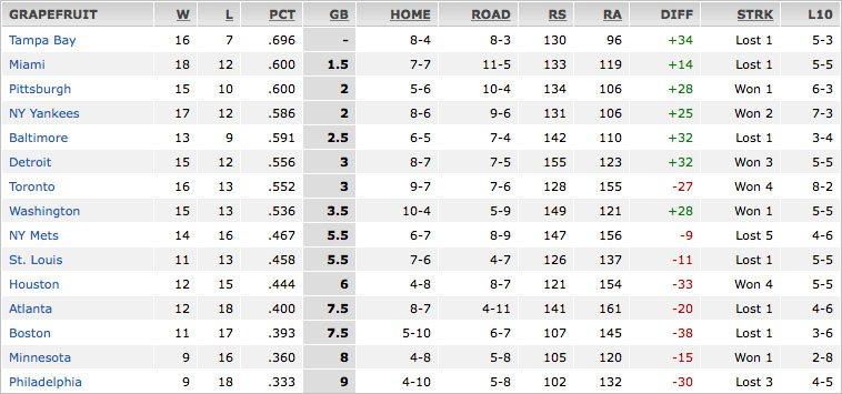 2014 Grapefruit League Standings